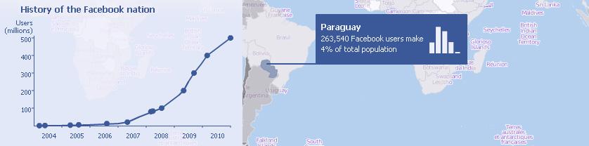 Paraguay y Facebook 1