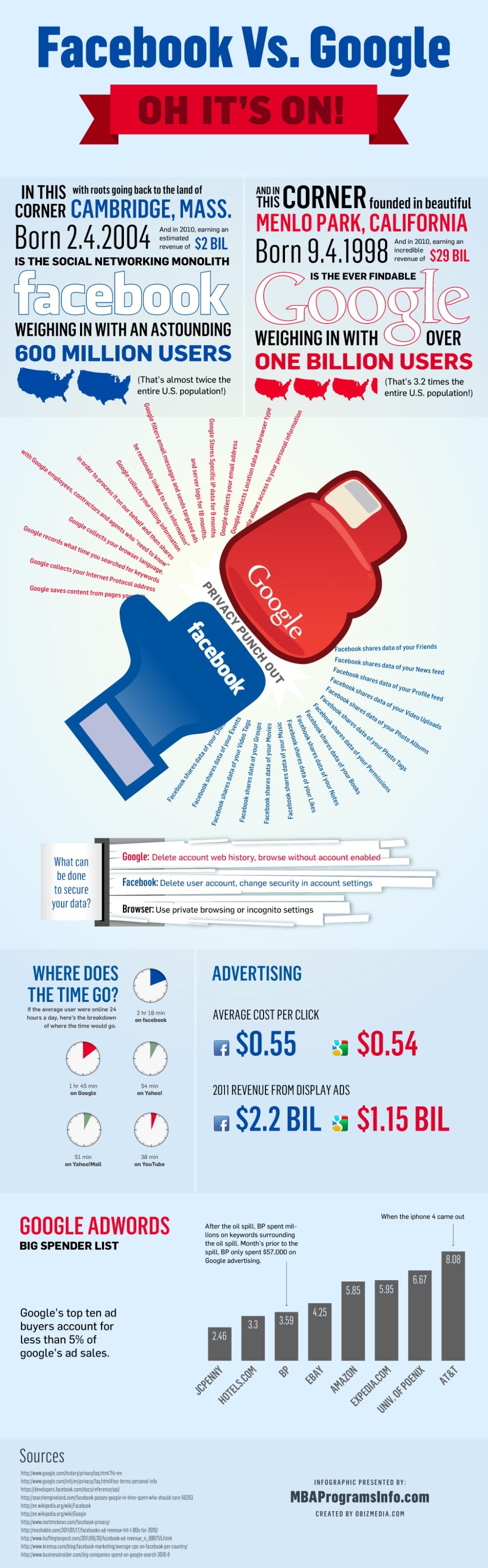 FacebookVsGoogleLrg